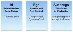 Three components of the self, according to Freudian theory.