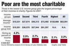 poor are the most charitable..not surprising to me