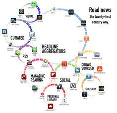 31 apps that make news reading better
