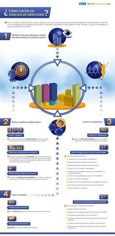 Cómo hacer un análisis de mercado #infografia #infographic #marketing