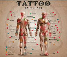 La intensidad de dolor dependiendo de la zona del cuerpo que quieras tatuar.