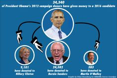 Obama's Donors Flocking To Sanders
