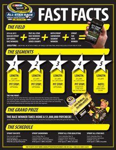 NASCAR Sprint All-Star Race format announced