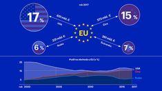 INFOGRAFIKA DNE: Brusel počítá dny do obchodní války s USA. Podívejte se, kudy kam proudí stamiliardy eur Euro, Map, Location Map, Maps