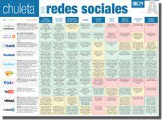 Chuleta de las Redes Sociales