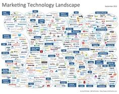 The digital marketing scenario in..uh..brief