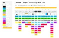 Intro to Practical Service Blueprinting | Practical Service Design