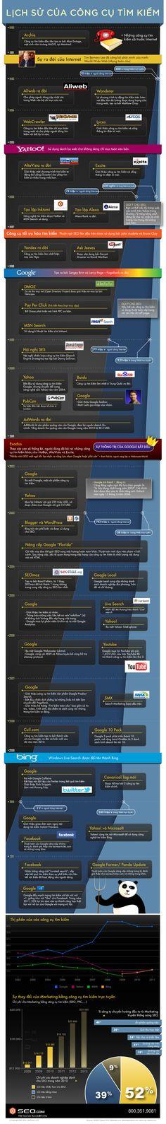 Lịch sử của công cụ tìm kiếm