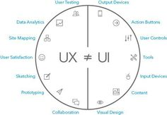 We have already spoken several times here about the differences between Design UX (User Experience) and UI Design (User Interface): But these people the interwebs is more visual than us, and ended up creating . Dashboard Design, Ui Ux Design, Mobile Ui Design, Maps Design, Design Responsive, Design Page, Flat Design, Design Basics, Design Studio