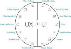 Critères de distinction entre UX et UI