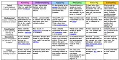 Summary: This writing matrix is directly linked to blooms taxonomy and Gardner's multiple intelligences. It includes a wide range of writing activities