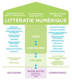 Connectivisme et littératie numérique | Prodageo