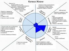 Глава 1-8. Колесо (продолжение) - Школа победителей Mind Maping, Marriage Challenge, Self Care Activities, Planner Book, Study Hard, Life Motivation, Self Development, Self Improvement, How To Plan