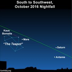 Before the glare of the moon returns to the evening sky, use the planets Mars to find The Teapot.