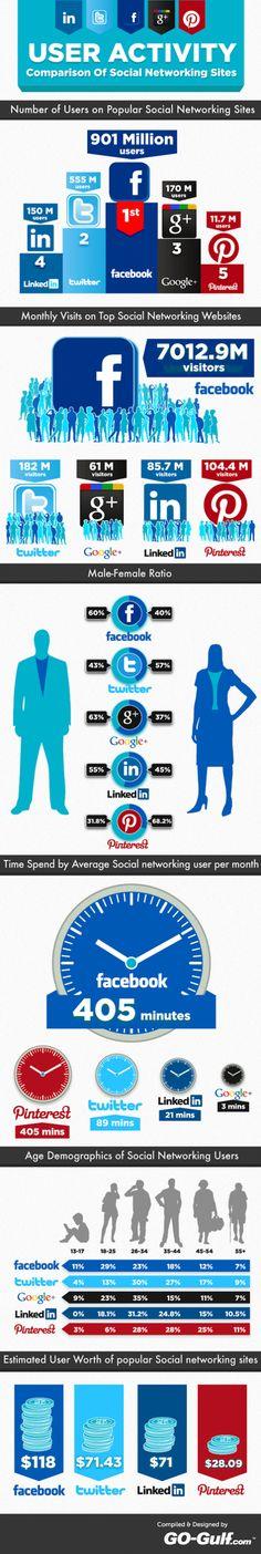 Comparaison des principaux réseaux sociaux en infographie.