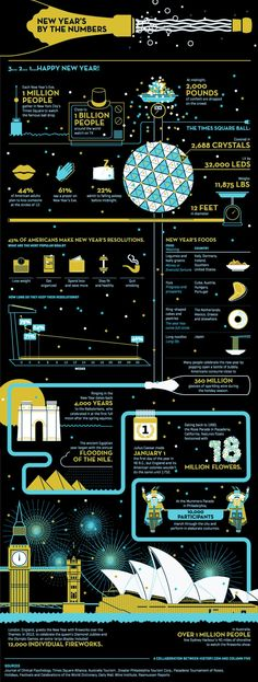 new year's by the numbers #infographic