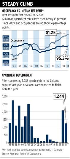 #Chicago suburban apartment rents hit another record - Trend Of The Week - Crain's Chicago Business  #CRE
