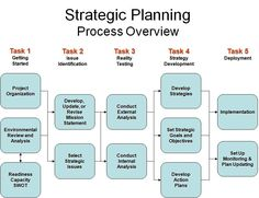Advent Consulting Associates - Strategic and Operational Business Planning