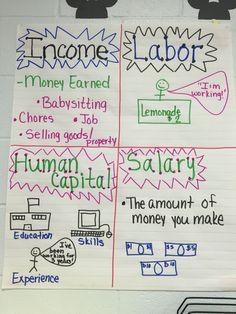 Personal Financial Literacy Anchor Chart