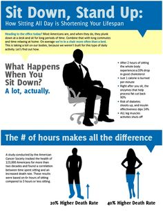 Have you heard? Sitting is the new smoking. - Katella Chiropractic & Laser Center Orange CA For Your Health, Health And Wellness, Health Tips, Massage Benefits, Health Benefits, Sedentary Lifestyle, Stand Down, Psoas Muscle, What Happens When You