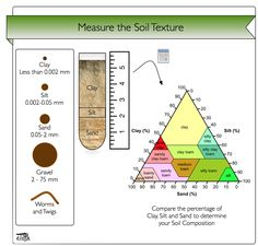 Triangle shaped graphic showing percent of clay, silt and sand