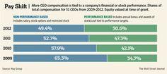 Pay Shift - CEOs