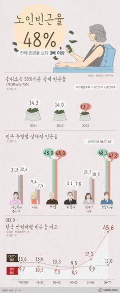 우리나라 노인 '빈곤율 48%' … OECD 국가 평균보다 4배↑ [인포그래픽] #senior citizen / #Infographic ⓒ 비주얼다이브 무단 복사·전재·재배포 금지