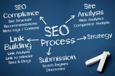 Are You Searching For #Portland #SEO Services Provider :- http://spotcolormarketing.com/