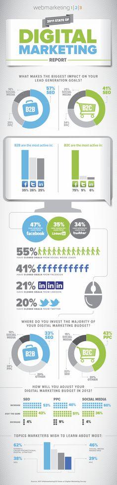 Digital маркетинг