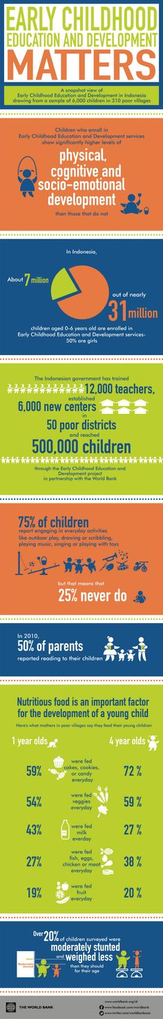 Snapshot view of early childhood education and development in Indonesia, drawing from a sample of 6,000 children in 310 poor villages.