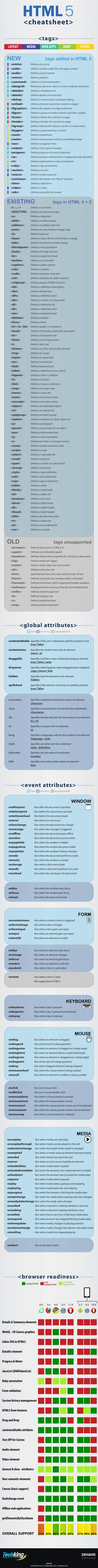 "This pin is a cheat sheet of the most recent html coding; html 5. While in the context of the class we may not need to be extremely familiar with all of the ins and out of computer programming and web design, the text explains html as an important part of web design. It explains that, ""html allows you to put tags around your text so that the browser knows how to display it on the screen (182)."""