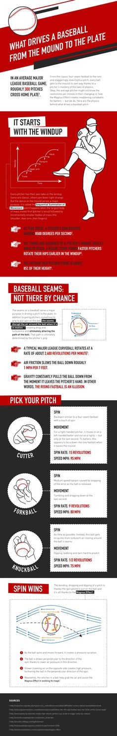 The Physics that Propel a Baseball Pitch, Explained