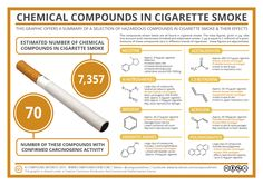 It's 'No Smoking Day' in the UK today. Here's an old graphic that takes a closer look at some of the compounds found in cigarette smoke: http://wp.me/p4aPLT-eM