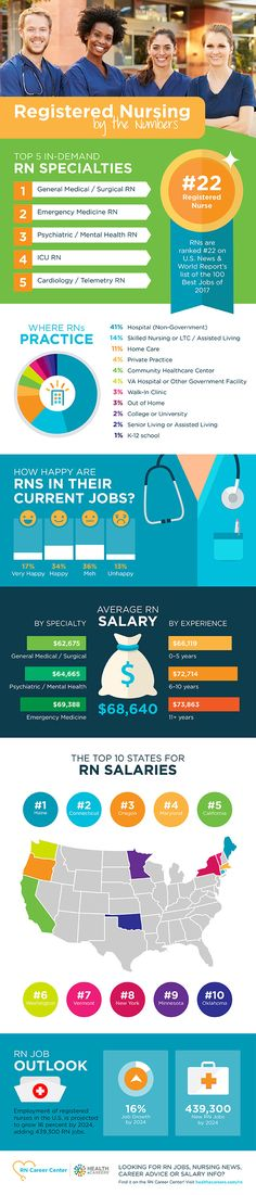Infographic: Registered Nursing by the Numbers #RN