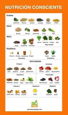 Nutrición consciente, un poco sobre el contenido de ciertos alimentos. #SaludyNutricion