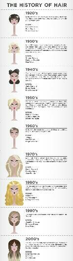 An infographic on the evolution of women's hairstyles from the until now. An infographic on the evolution of women's hairstyles from the until now. Vintage Hairstyles, Pretty Hairstyles, Hairstyle Ideas, Hairstyle Book, 1970s Hairstyles, Classic Hairstyles, Fringe Hairstyles, Popular Hairstyles, Latest Hairstyles