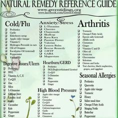 25 Remedies to Naturally Cure Heartburn Natural remedies reference list