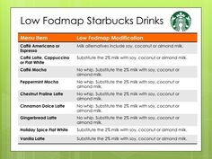 Looking for low fodmap starbucks menu options? See this chart for a list of menu options that are low fodmap at Starbucks. Low Fodmap Food List, Fodmap Meal Plan, Ibs Fodmap, Fodmap Foods, Ibs Diet, Gastritis Diet, Thyroid Diet, Metabolic Diet, Fodmap Recipes