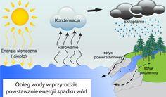 Odnawialne źródła energii - zielonaenergia.eco.pl
