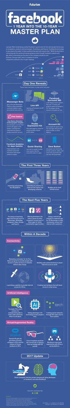 [#Infographic] : #Facebook: 10-Year Master Plan
