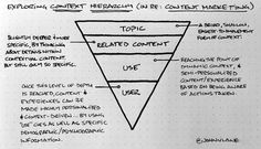 Exploring context hierarchy, an awesome explanation by John Lane || #marketing #doodles