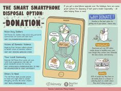 The Smart Smartphone Disposal Option: Donation Infographic