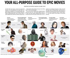 This article discusses the history behind archetypes such as the Hero's Journey / monomyth and character archetypes. Before Joseph Campbell there was Jung, before Jung, Bastian. The article also provides a detailed compare with those archetypal. Face Reading, Story Structure, Novel Structure, Joseph Campbell, Epic Movie, Thing 1, Hero's Journey, Branding, Character Development