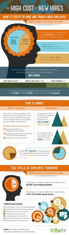 The high cost of new hires: What is costs to hire and train a new employee   #infographic