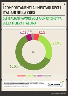 60% degli italiani è favorevole ad un'etichetta sulla filiera italiana. @GranaroloCSR