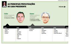 As principais privatizações de cada presidente (FSP_1305)