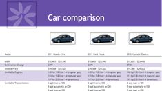 Car Comparison Template From Google Drive