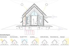 Image 30 of 31 from gallery of House / Teke Architects Office. Arch House, House Roof, Local Builders, Office Plan, Roof Structure, Image 30, Design Language, Contemporary Architecture, Surface Design