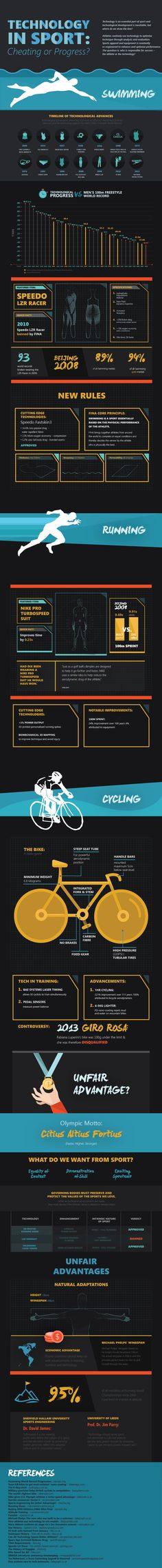 Technology in Sport - Cheating or Progress? Great Infographic.