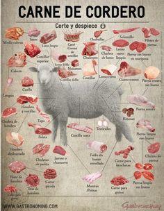 Interesante infografía del blog GASTRONOMING sobre los principales y diversos cortes del cordero que se aprovechan en la gastronomía.